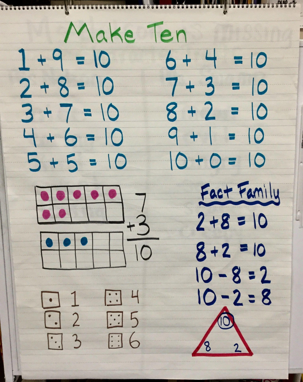 Make 10 Anchor Chart Fact Family 10 Frame