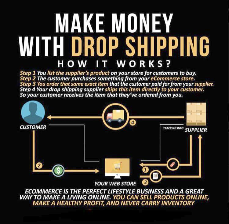 Can You Make Money Drop Shipping On Amazon among Ms Office