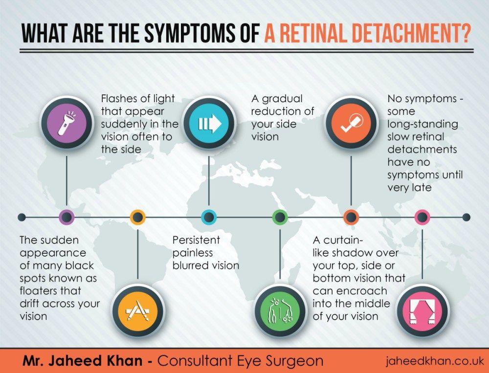 recurrent retinal detachment causes