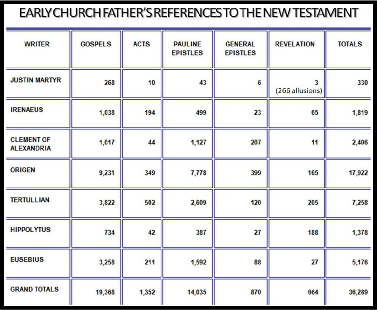 Image Result For Early Church Fathers