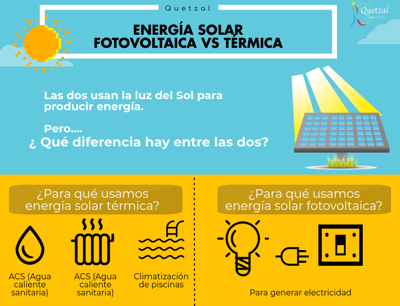 Eneria Solar Fotovoltaica O Termica Las Dos Usan La Radiacion Del Sol Pero Que Las Diferencia Que Energia Solar Energia Solar Termica Imagenes De Energia