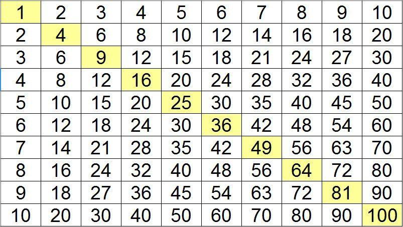 Le tableau de pythagore est utile pour apprendre et - Apprendre c est table de multiplication ...