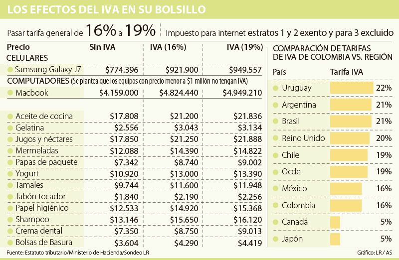 Productos de aseo y aceite de cocina, entre los artículos con IVA de 19%