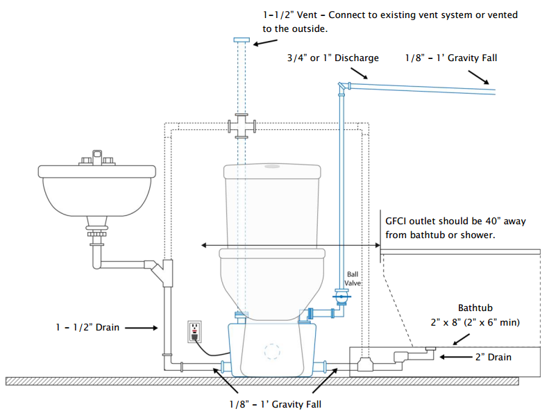 Diy Basement Toilets Upflush Toilet Diy Basement Bathroom Plumbing