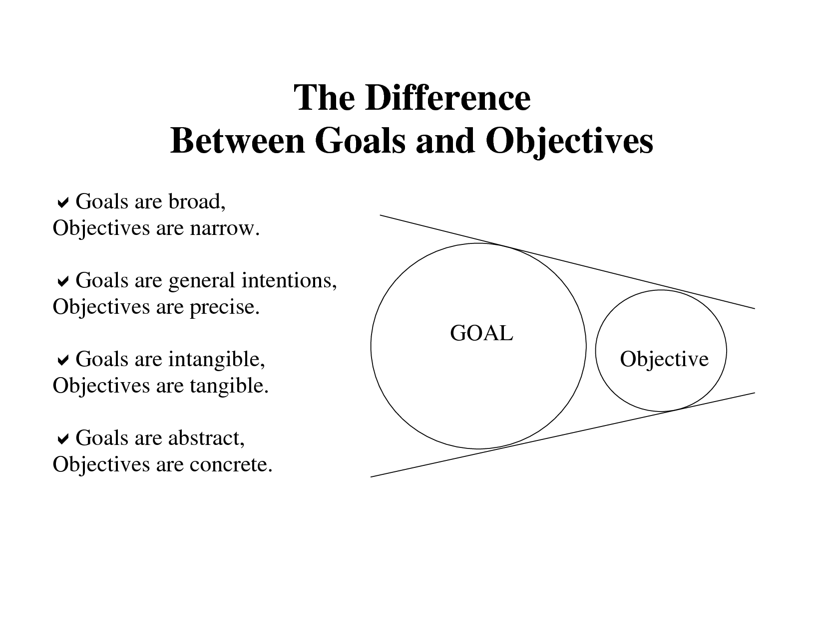 image detail for the difference between goals and objectives goals and objectives