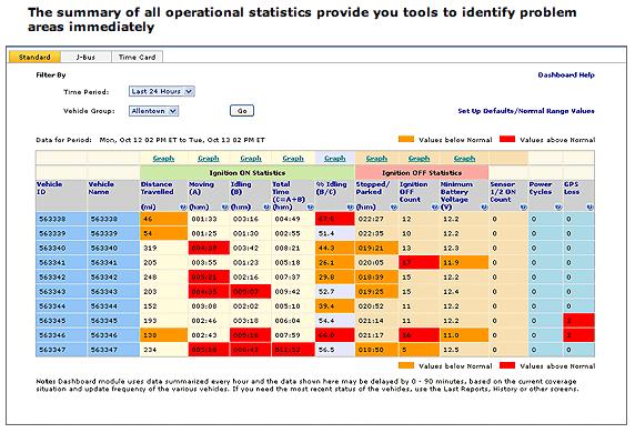 fleet management report template - pin by robert greca on dashboards pinterest microsoft