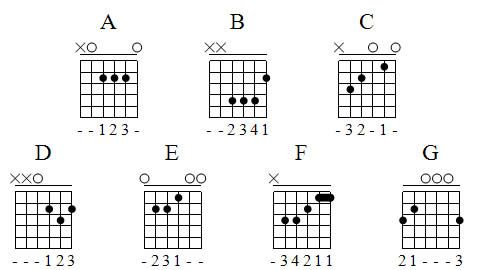 GuitarChordsChartForBeginners  Is The Beginner Guitar Chord