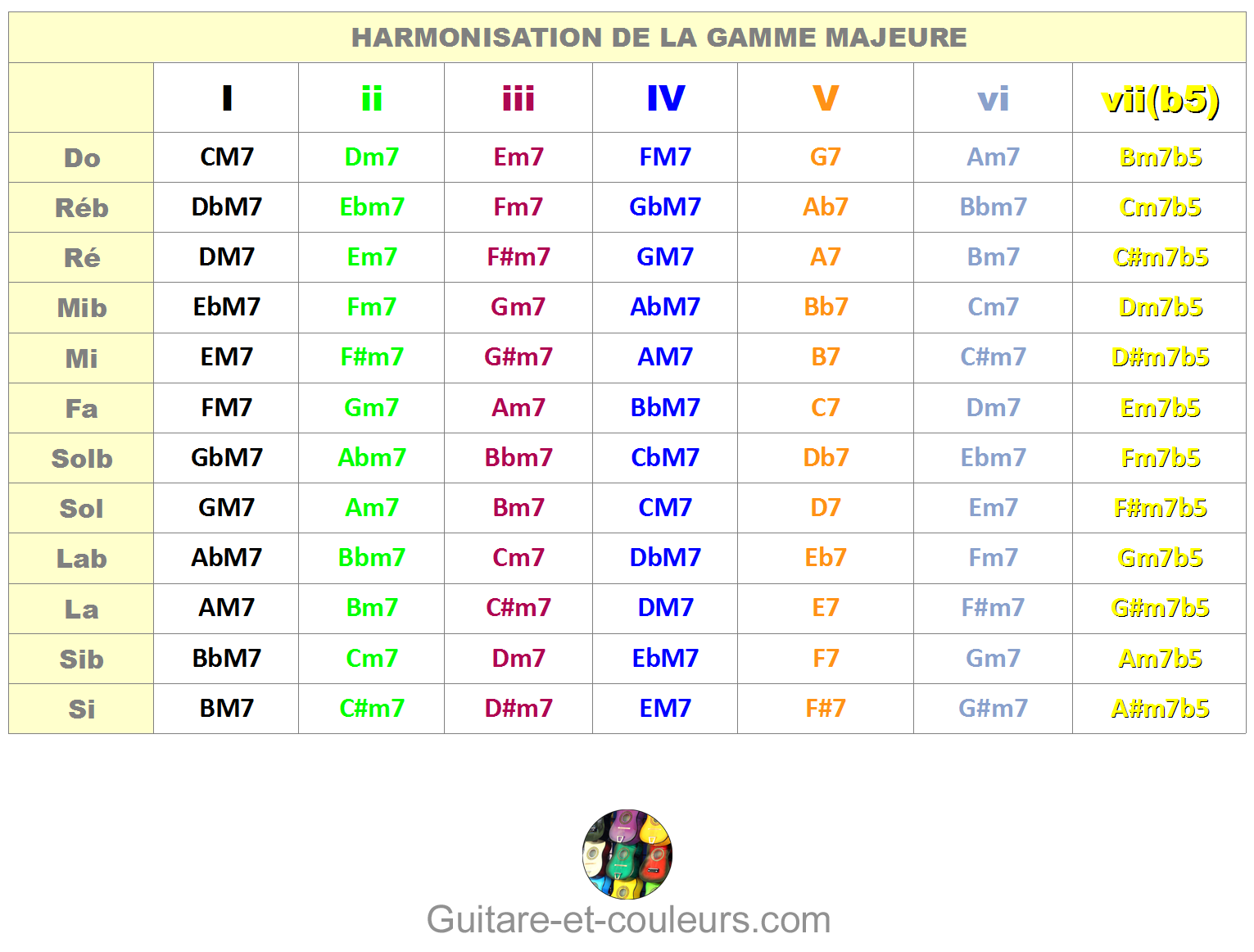 Harmonisation gamme majeure pdf converter
