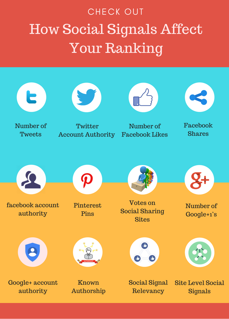 Are Social Signals A Ranking Factor Check Out The Number Of Social Signals Factors Which Affect You Google Mobile Marketing Best Seo Company Social Sharing