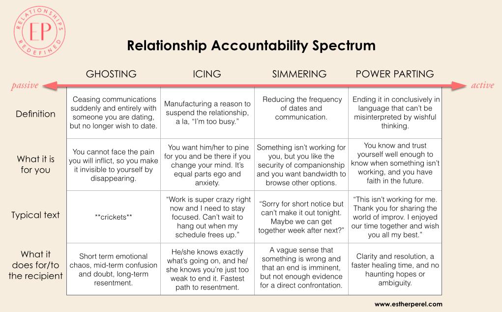 engelsk ordforråd - kærlighed dating og relationer