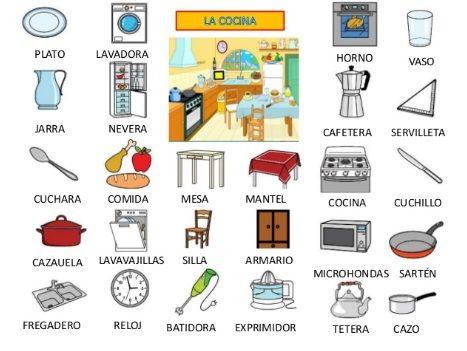 preposiciones de lugar en español - Google Search | Para la clase ...