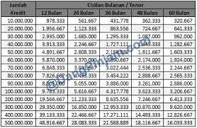 Info Angsuran Kredit Bank Tabel Kredit Bank Jateng 2018