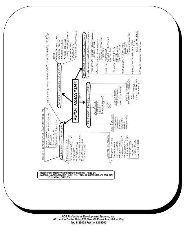 Psych Assessment chart | Nursing | Pinterest | Assessment ...