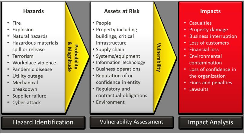 Resilience And Preparedness For Threats Hazards And Risks