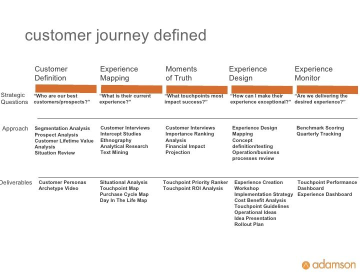 5 Critical Steps To Mapping Your Optimal Customer Journey UXI - critical analysis