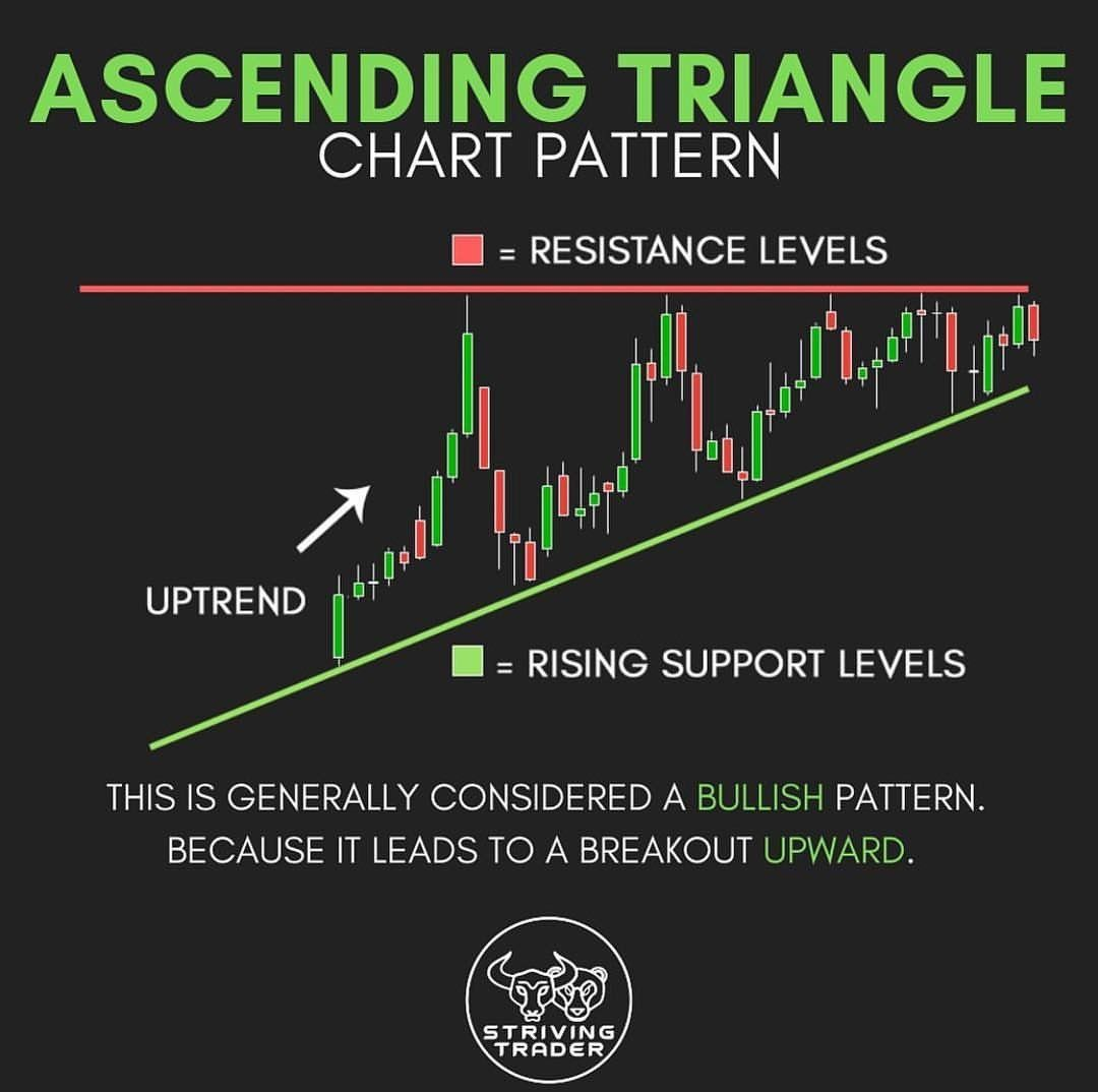 Pin By Ali Adhami On Stock Shit With Images Technical Analysis Charts Trade Finance Ascending Triangle