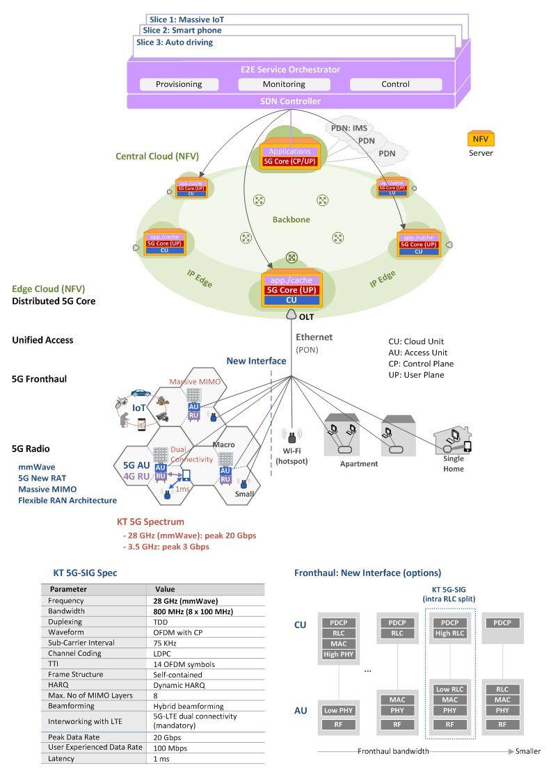 KT 5G Network Architecture (Update)   WIRELESS   Pinterest   Network ...