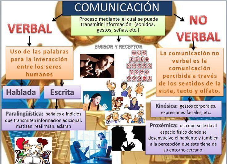 Elementos De La Comunicación Body Language Education Language