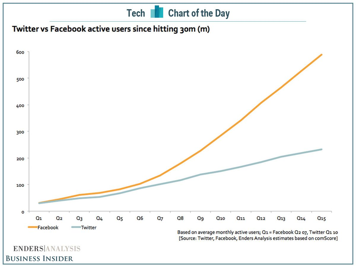 Check Out Twitters Growth Versus Facebook From The Time Both Had 30