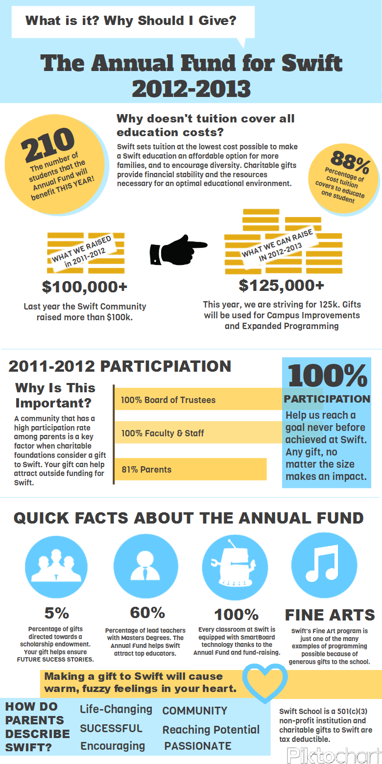 Love These Quick Facts Easy To Read And Very Informative This Is A Great Infographic Annual