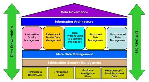 Eim Component Framework Dependencies Part 1 Enterprise Inform Information Architecture Enterprise Content Management Master Data Management