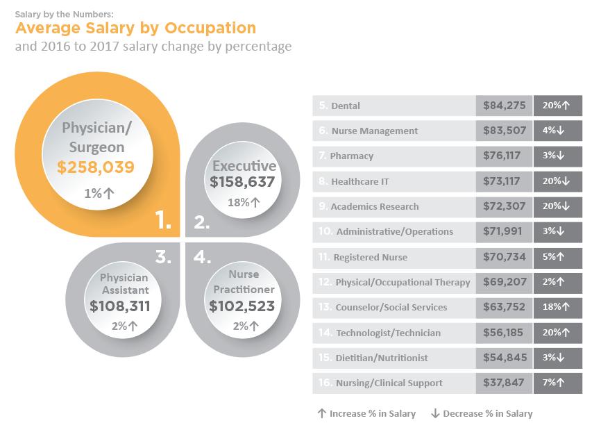 Salary Calculator Health eCareers Medical jobs, Health