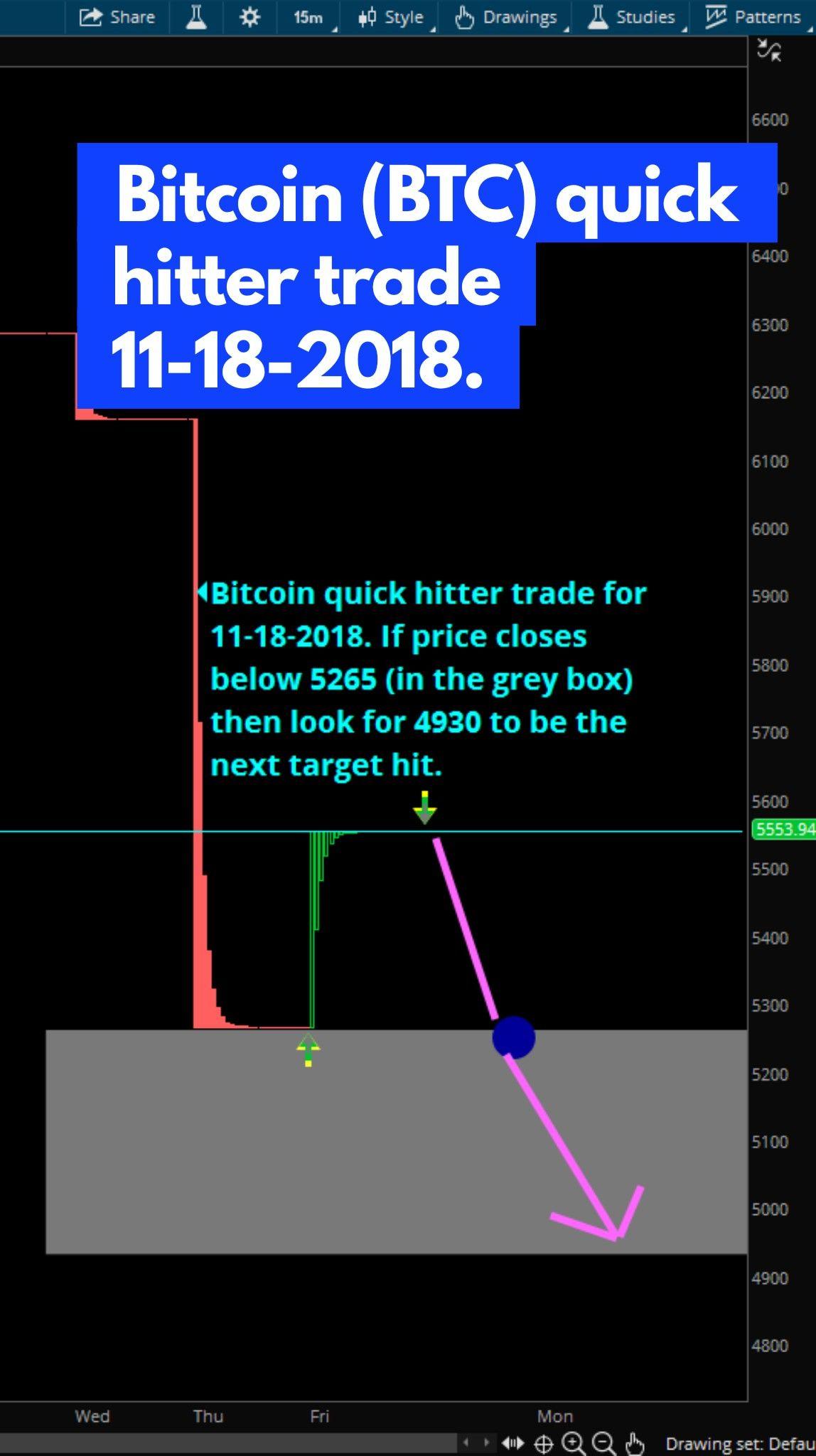Pin on stocks cryptos forex futures entries and