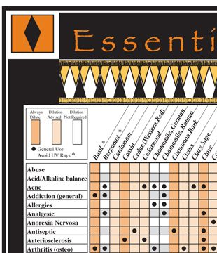 Small Essential Oil Reference Chart Essential Oils Essential Oil Blends Recipes Reference Chart