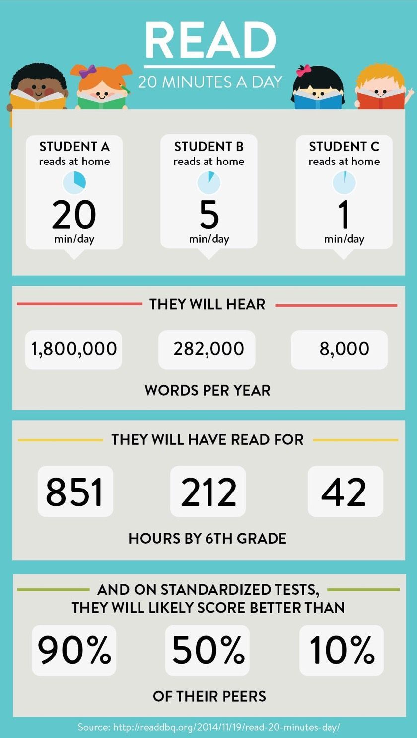 Reading 20 minutes a day makes a difference (infographic) | Kids reading,  Summer reading challenge, Reading at home