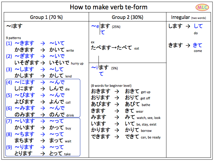How to make verb te form mlc japanese fb also studies rh pinterest