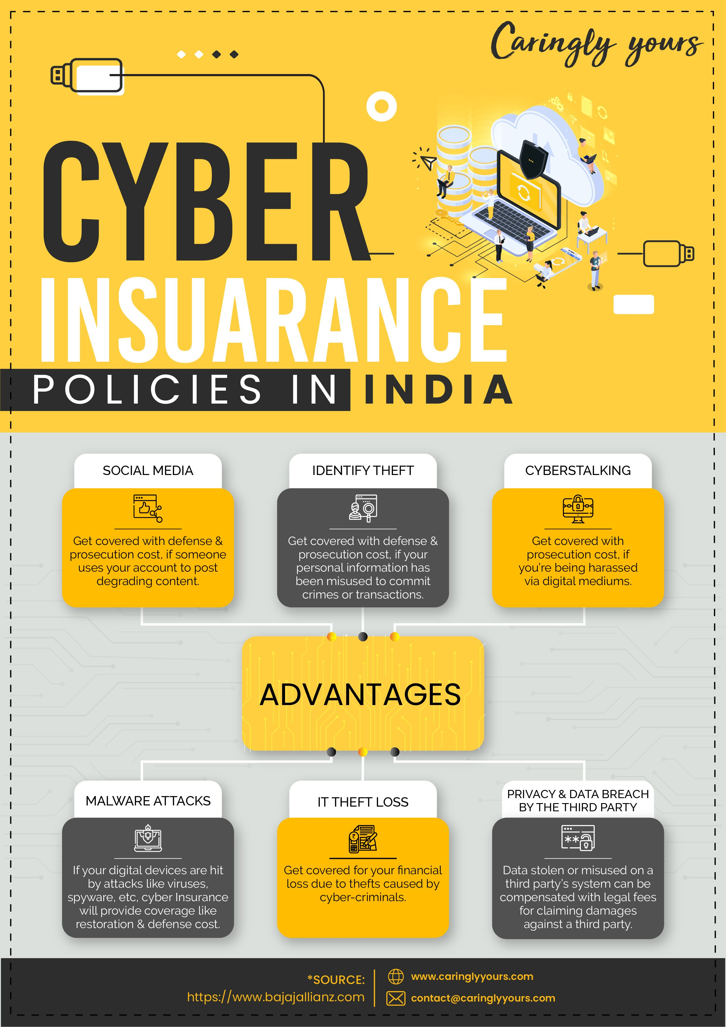 cyber insurance policies in india Caringlyyours in 2020