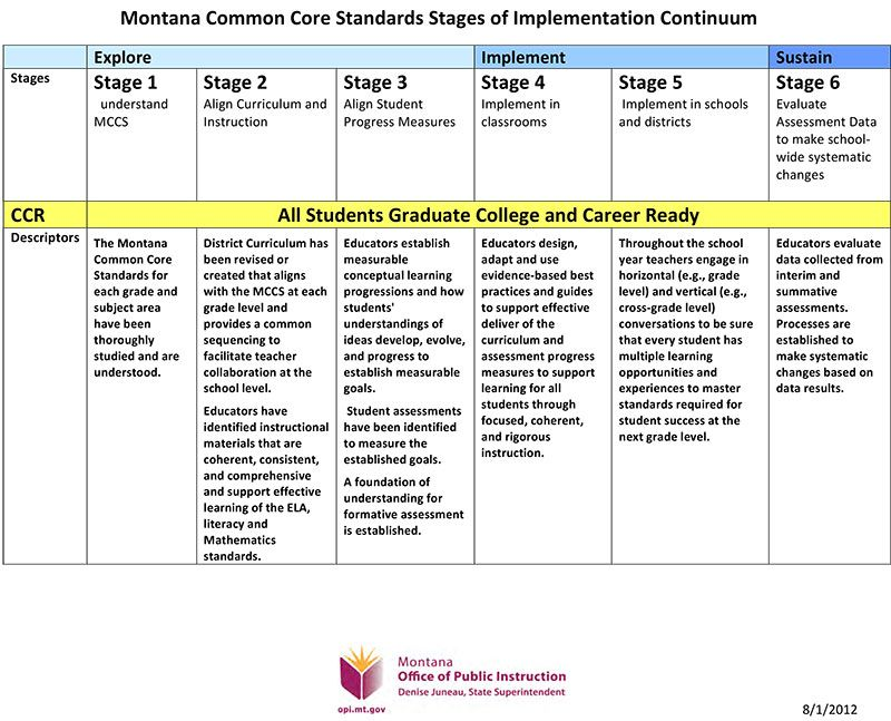 Commom Core Standards | Classroom | Pinterest | Core Standards
