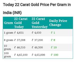 Gold Rate Today Gold Rate Gold Rate Per Gram Today 1 Gram Gold Rate 1 Gram Gold Rate Today Gold Rate Per Gram Gold Price Pe In 2020 Gold Cost Gold Rate Today Gold Rate