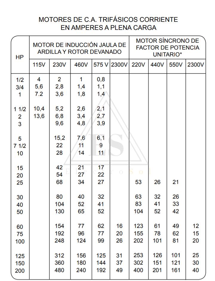 Tabla de frame de motores