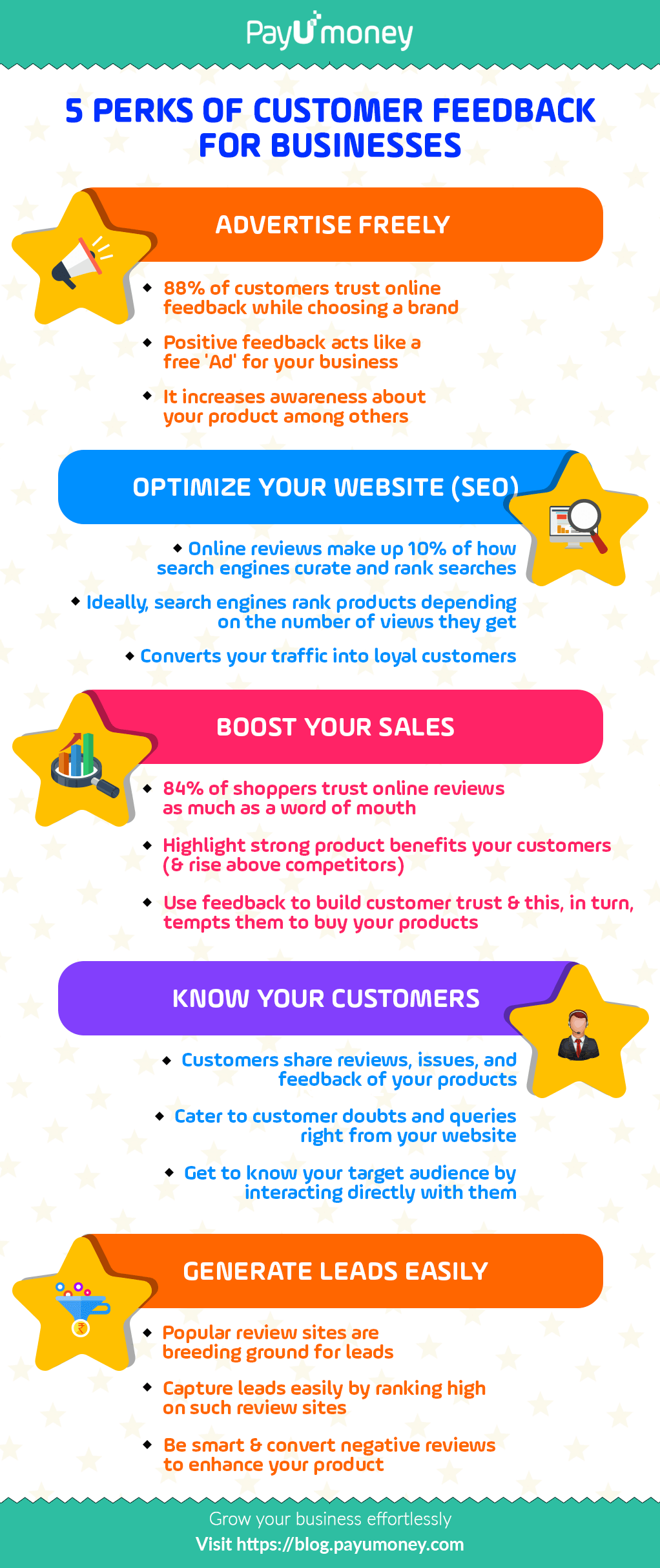 Importance Of Customer Feedback To Increase Your Sales
