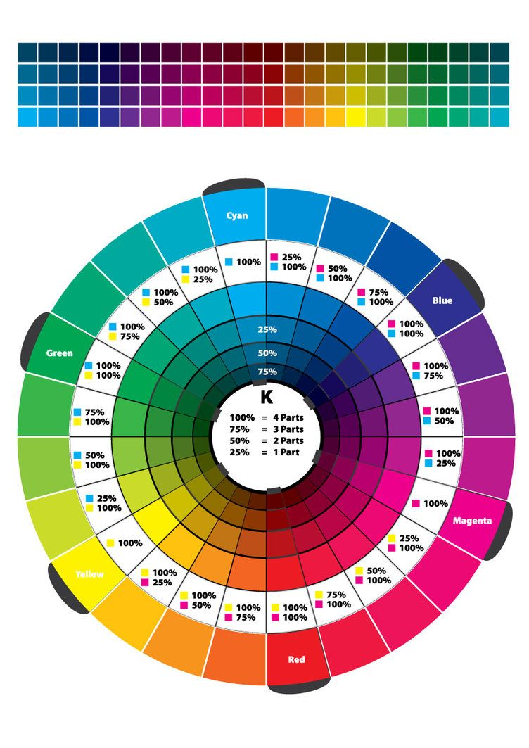 Colour Wheel Cmyk Rgb Hr By Swpryor  Color    Color