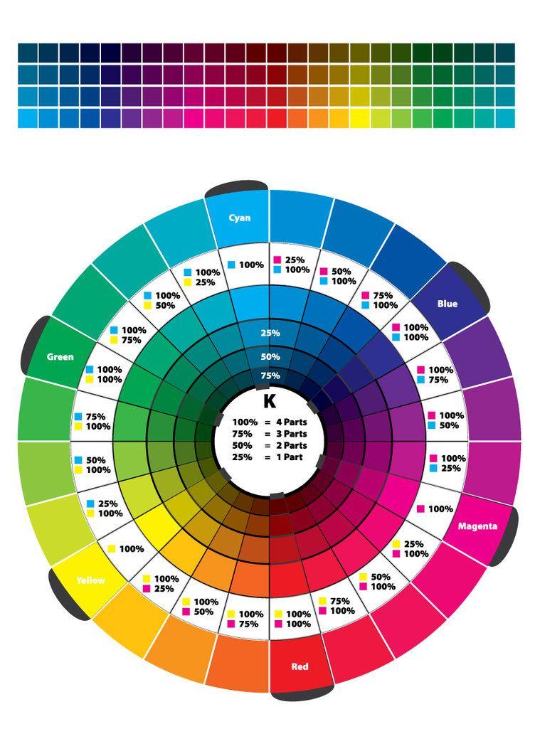 Colour Wheel CMYK RGB 24-hr by SWPryor   Color   Pinterest   Color ...