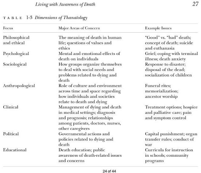 dimensions of thanatology (study of death; *sociology) Sociology - mammography resume