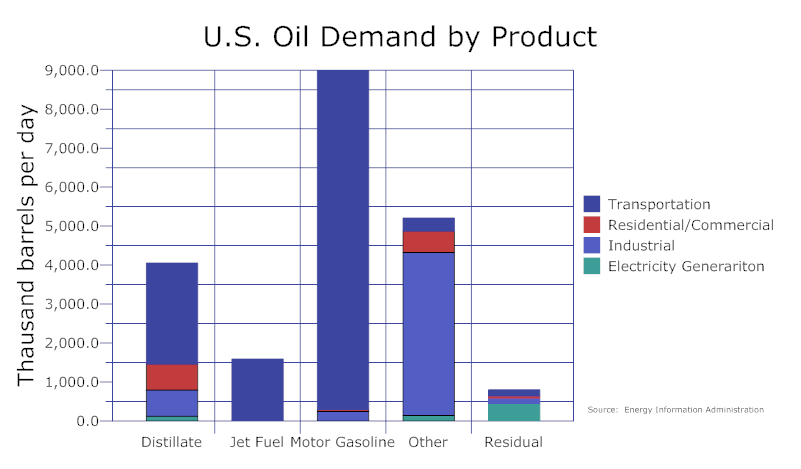 Bar chart example us oil demand charts pinterest bar graphs bar chart example us oil demand ccuart Image collections