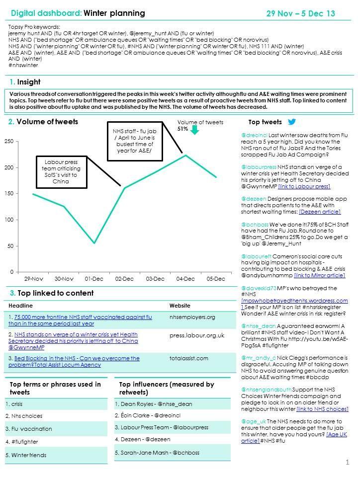 This pin shows social media monitoring around NHS winter