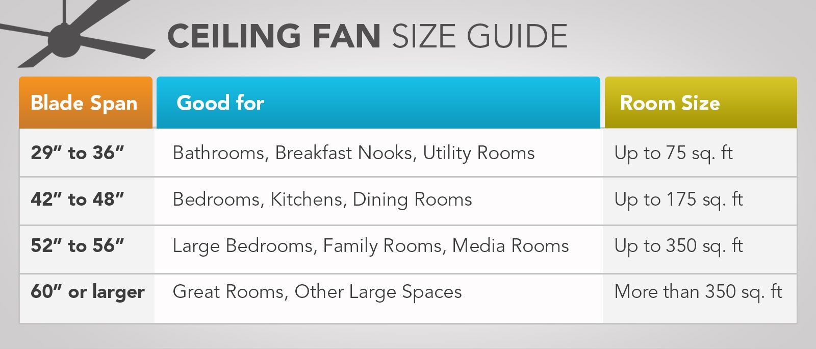 Ceiling Fan Size Guide Ceiling Fan Size Ceiling Fan Ceiling