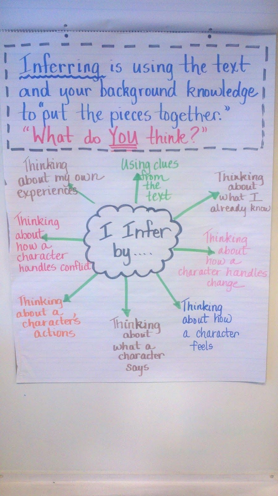 Use puzzle pieces - Inferring Anchor Chart Fifth grade ...