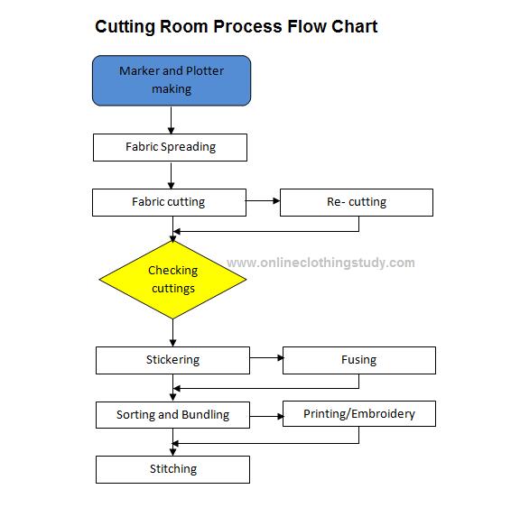 process flow diagram for manufacturing garment manufacturing process flow chart process flow chart  garment manufacturing process flow