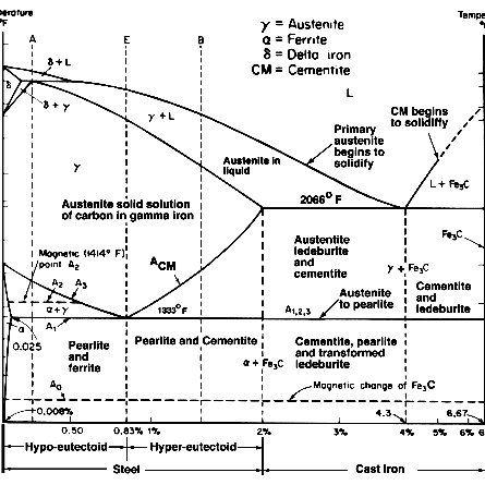 Iron-Carbon Equilibrium Phase Diagram (Görüntüler ile)