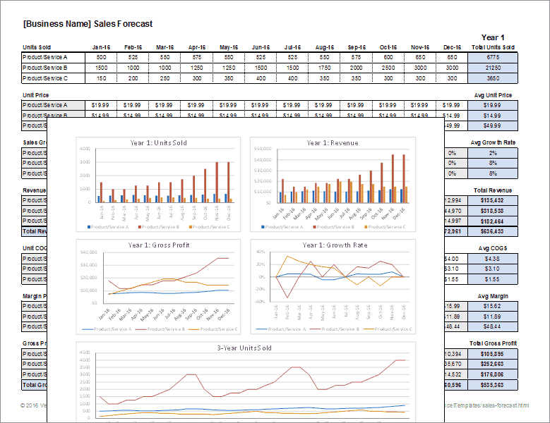 Download a free sales forecast template spreadsheet for Sales projection template free download