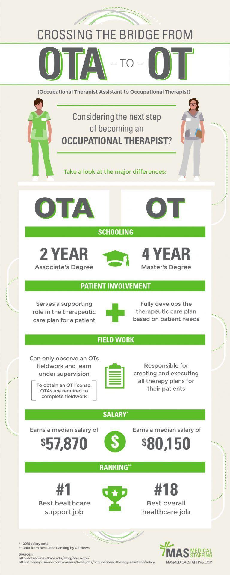 Infographic Career planning with OTA to OT Bridge