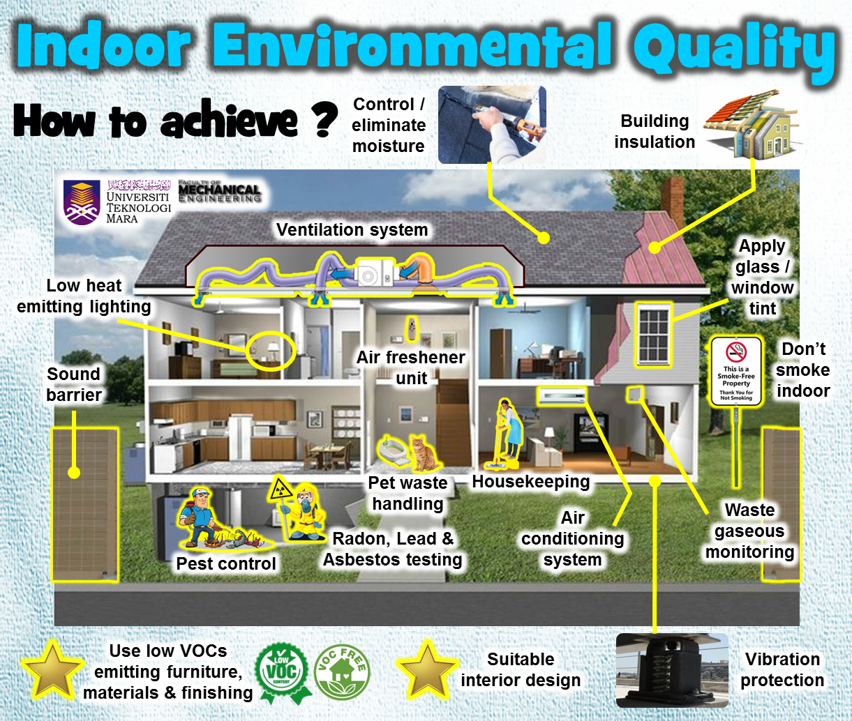 Towards Green Building Indoor Environmental Quality