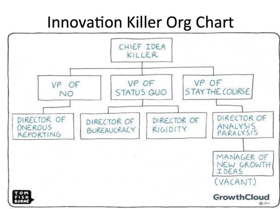 Innovation Killer Org Chart Humor Pinterest Humor - organization chart