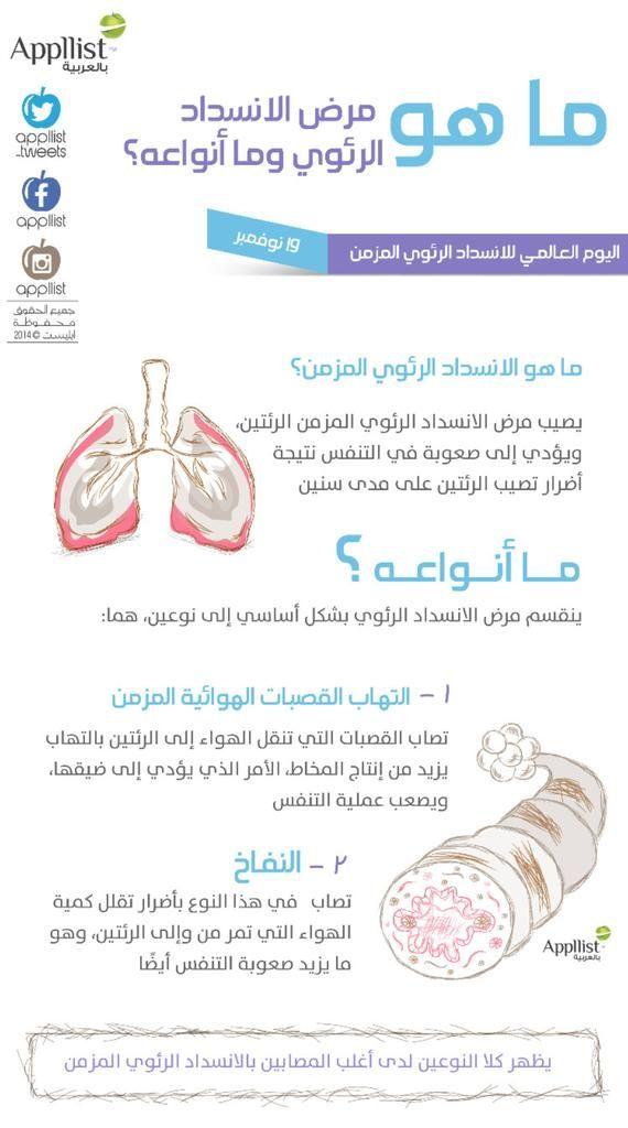 ماهو مرض الانسداد الرئوي وما هي أنواعه Health And Beauty Tips Health Health Care