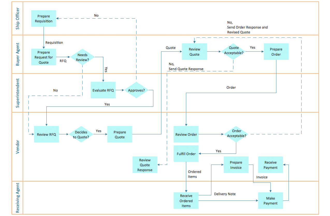Cross Functional Flowcharts Solution Flow Chart Process Map Business Process Mapping